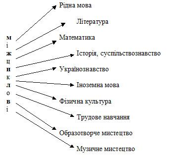 Використання міжпредметних зв'язків при вивченні біології.