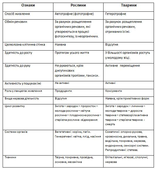 Рослинними і тваринними організмами