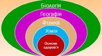 Інтегративні зв'язки біології з іншими науками