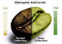 Хімія кави